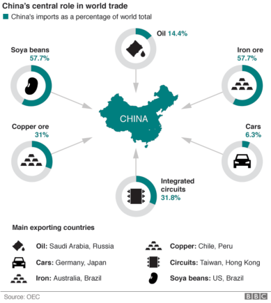 china's oil